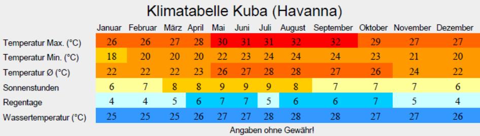 Klima +++ Beste Reisezeit Kuba +++ Klimatabelle