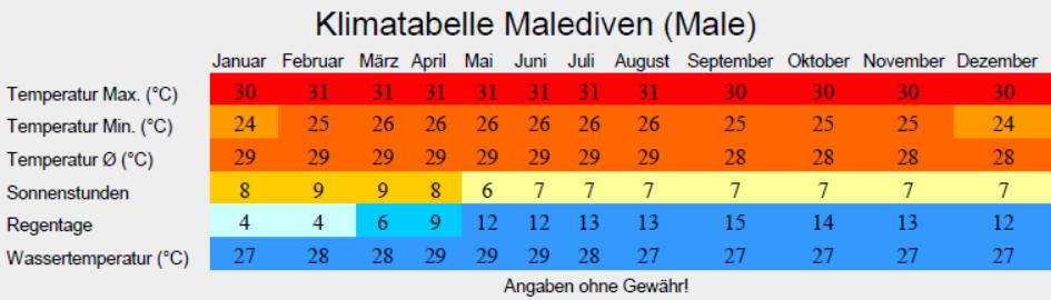 Klimatabelle Malediven