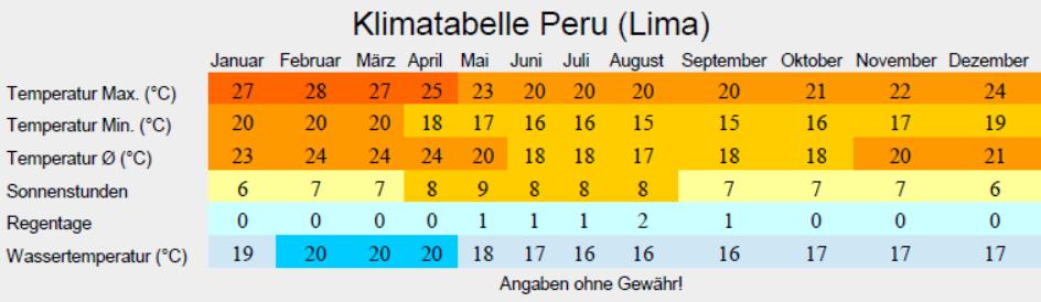 Klimatabelle Peru