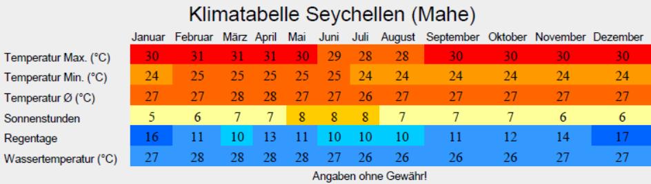 Klimatabelle Seychellen