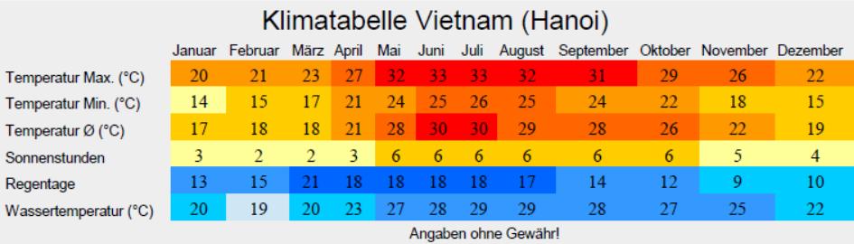 Klimatabelle Vietnam