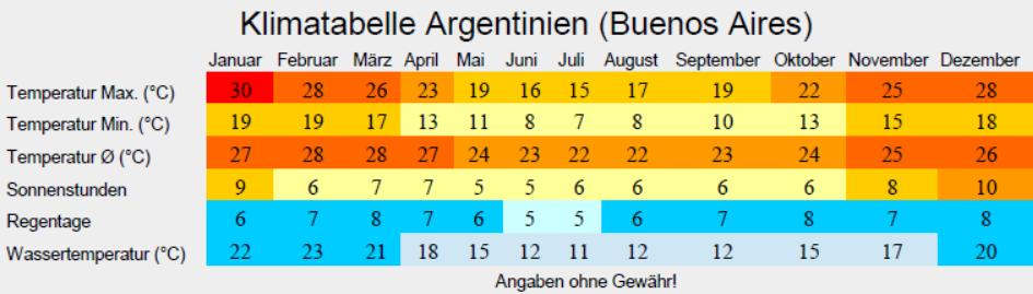 argentinien tabelle