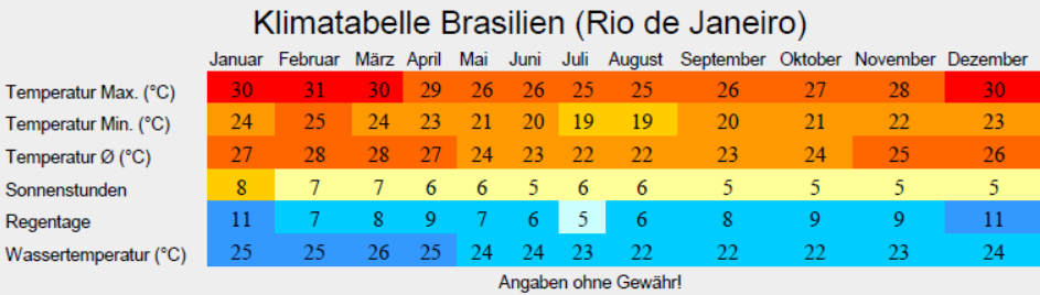 Klimatabelle Brasilien