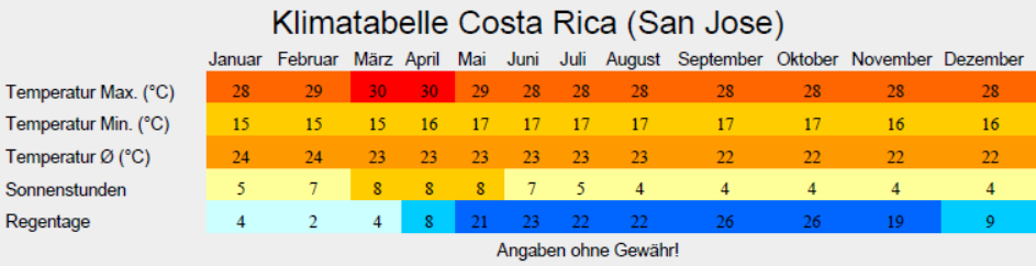 Klimatabelle Costa Rica