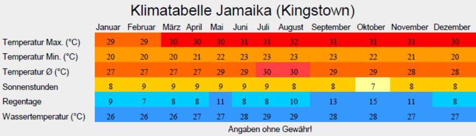 Klimatabelle Jamaika