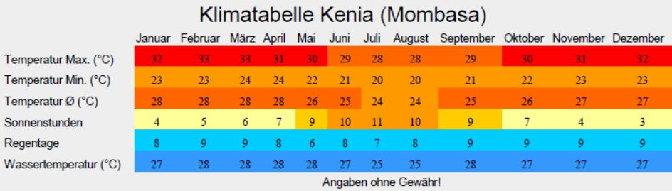 Klimatabelle Kenia