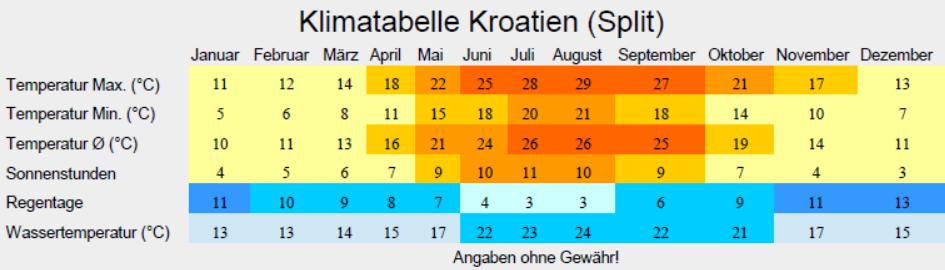 Klimatabelle Kroatien