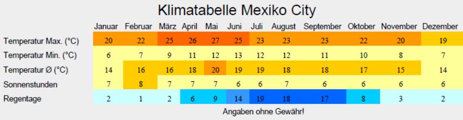 Klimatabelle Mexiko