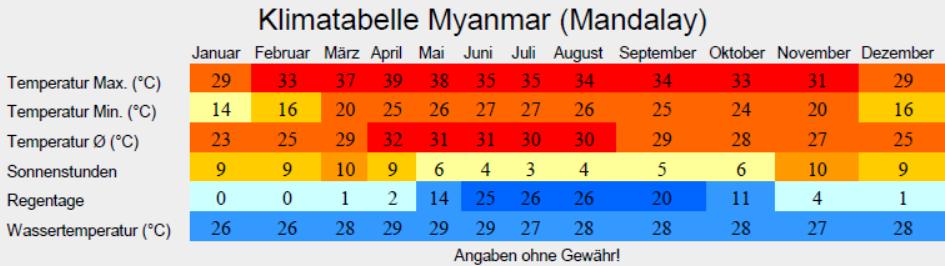 Klimatabelle Myanmar