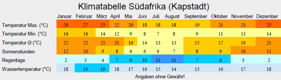 Klimatabelle Südafrika
