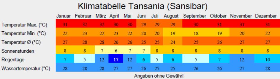 Klimatabelle Tansania