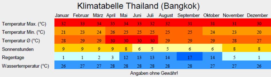 Klimatabelle Thailand