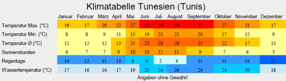 Klimatabelle Tunesien