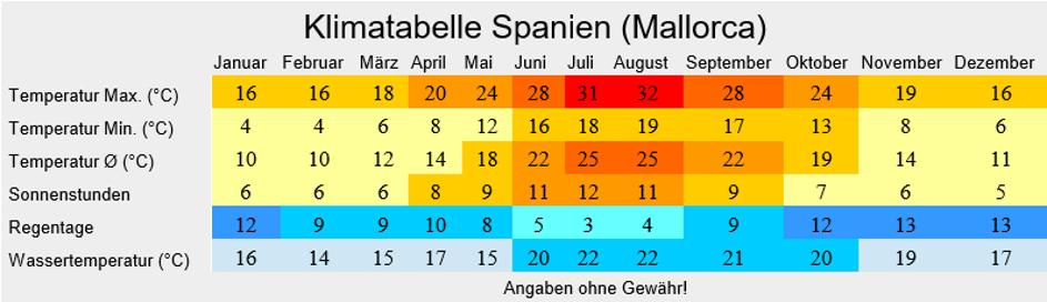 Klimatabelle Spanien - Mallorca